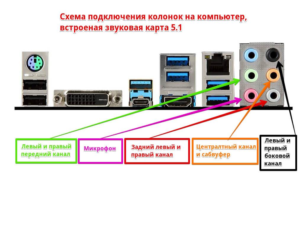 Схема-подключения-колонок-на-компьютер-5.1